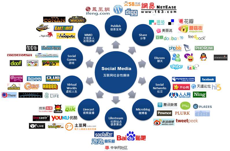 网络营销适合你的产品吗?