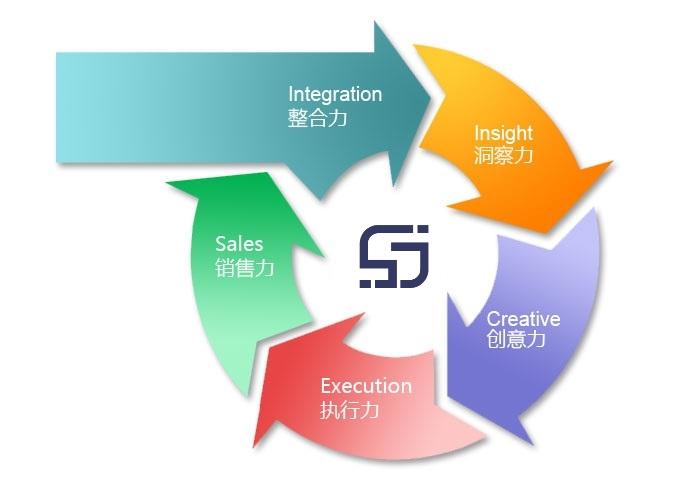 企业产品网络营销