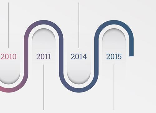 从2015年开始整合营销就开始兴起,或者说更早的网站优化跟搜索引擎排名(seo)就是推广所选的整合营销前世